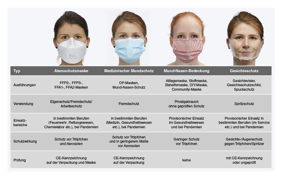Verschiedene Atemschutzmasken im Vergleich